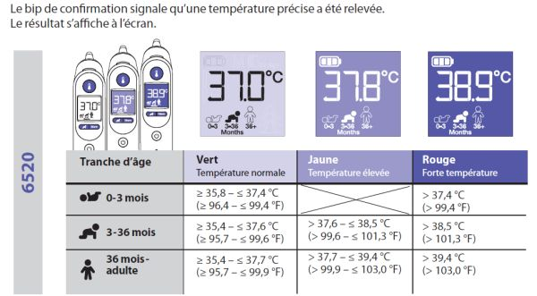 notice Thermoscan Braun temperatures